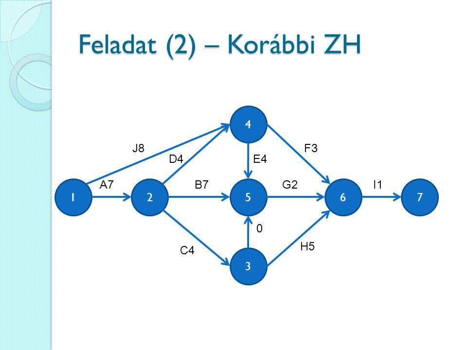 Feladat (2) – Korábbi ZH 4 J8 F3 D4 E4 A7 B7 G2 I1 1 2 5 6 7 H5 C4 3