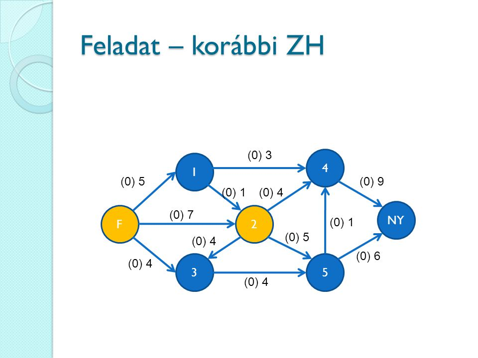 Feladat – korábbi ZH (0) 3 4 1 (0) 5 (0) 9 (0) 1 (0) 4 NY F (0) 7 2