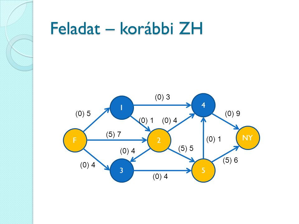 Feladat – korábbi ZH (0) 3 4 1 (0) 5 (0) 9 (0) 1 (0) 4 NY F (5) 7 2