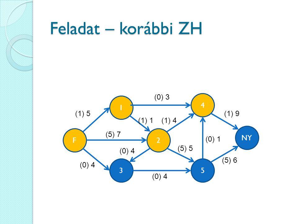 Feladat – korábbi ZH (0) 3 4 1 (1) 5 (1) 9 (1) 1 (1) 4 NY F (5) 7 2