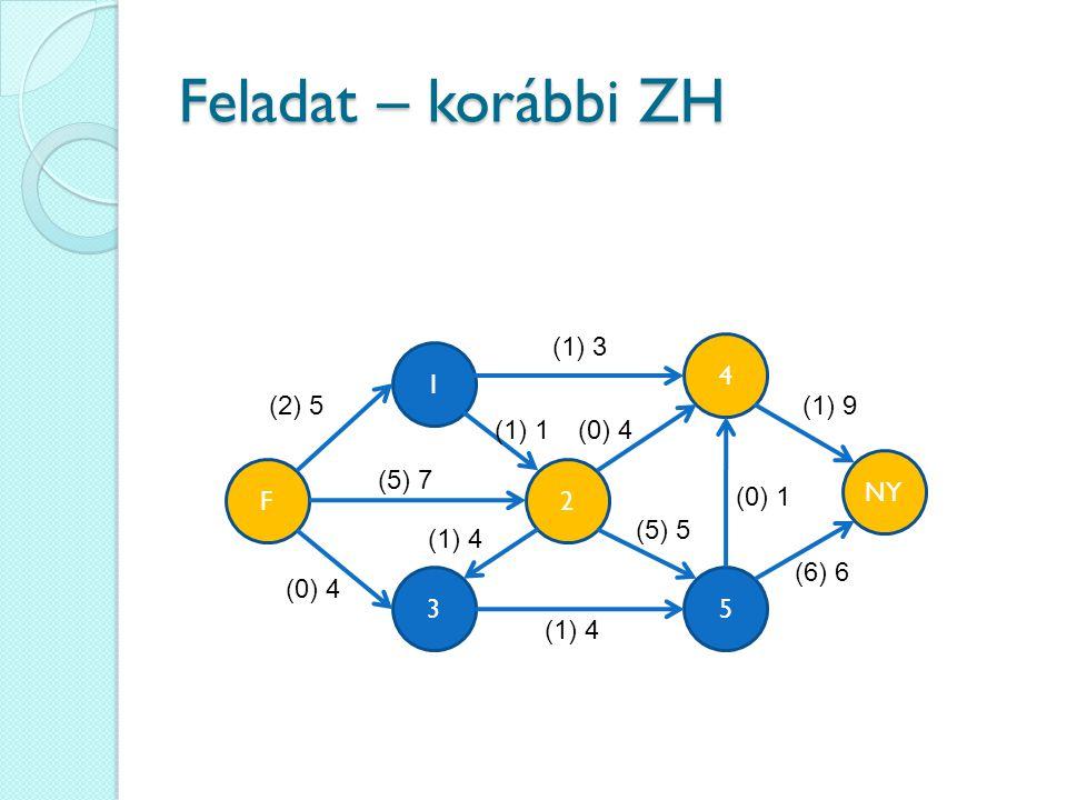 Feladat – korábbi ZH (1) 3 4 1 (2) 5 (1) 9 (1) 1 (0) 4 NY F (5) 7 2