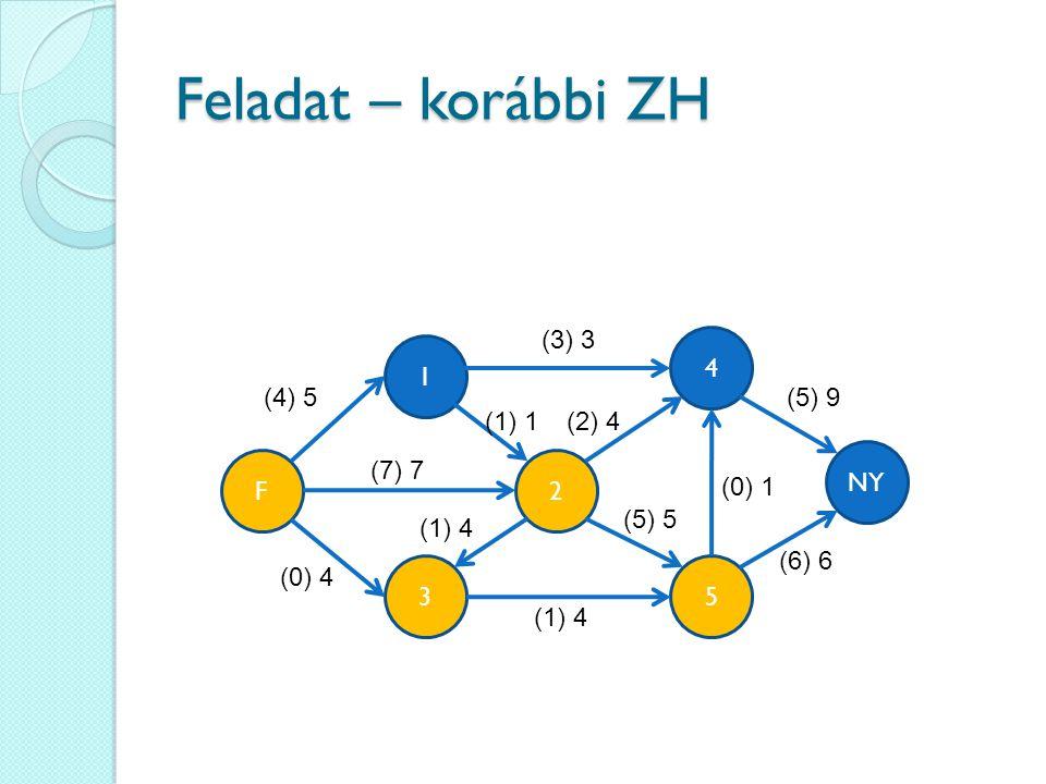 Feladat – korábbi ZH (3) 3 4 1 (4) 5 (5) 9 (1) 1 (2) 4 NY F (7) 7 2