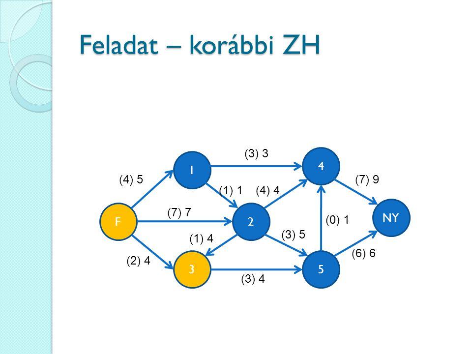 Feladat – korábbi ZH (3) 3 4 1 (4) 5 (7) 9 (1) 1 (4) 4 NY F (7) 7 2