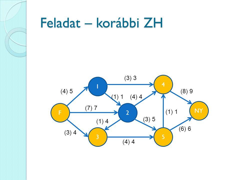 Feladat – korábbi ZH (3) 3 4 1 (4) 5 (8) 9 (1) 1 (4) 4 NY F (7) 7 2