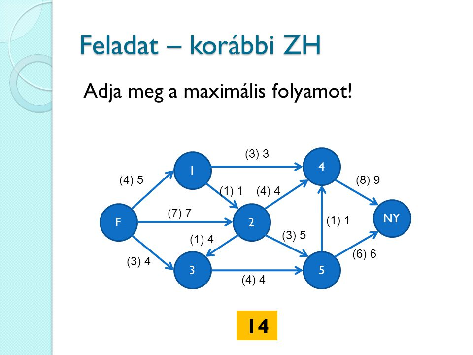 Feladat – korábbi ZH Adja meg a maximális folyamot! 14 (3) 3 4 1 (4) 5