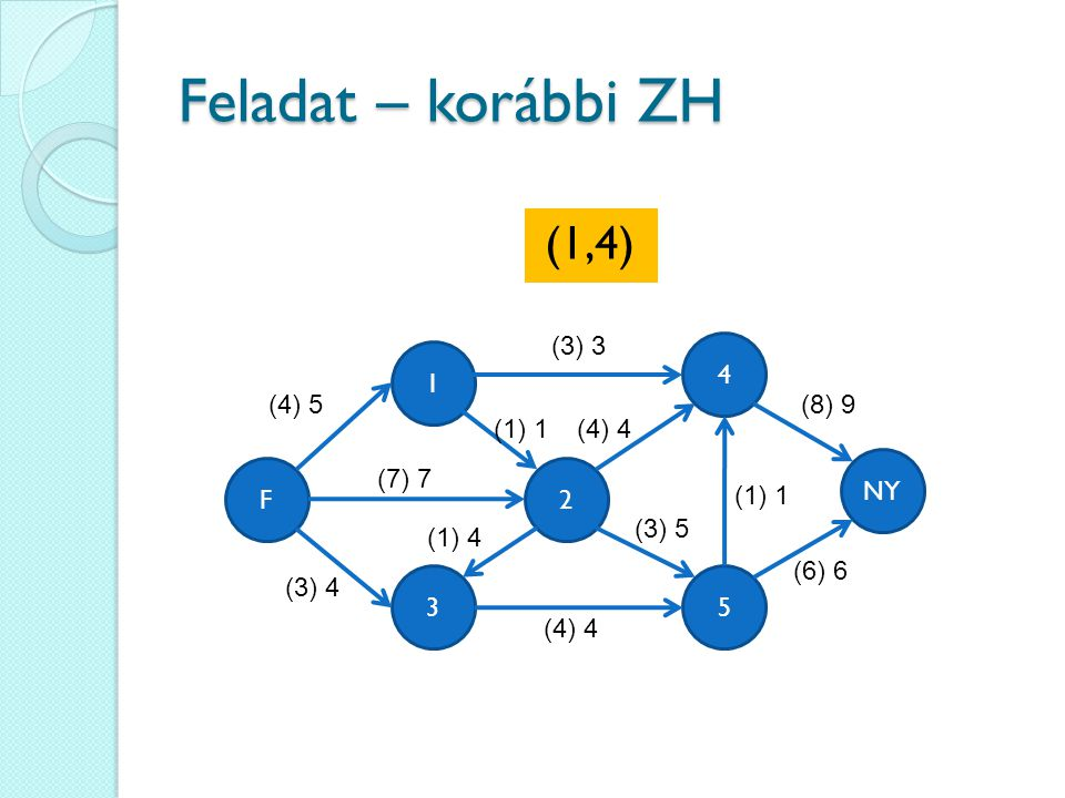 Feladat – korábbi ZH (1,4) (3) 3 4 1 (4) 5 (8) 9 (1) 1 (4) 4 NY F
