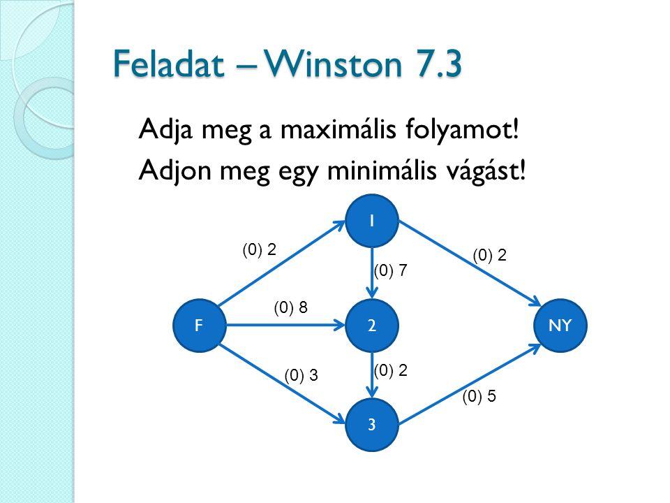 Feladat – Winston 7.3 Adja meg a maximális folyamot! Adjon meg egy minimális vágást! 1. (0) 2. (0) 2.