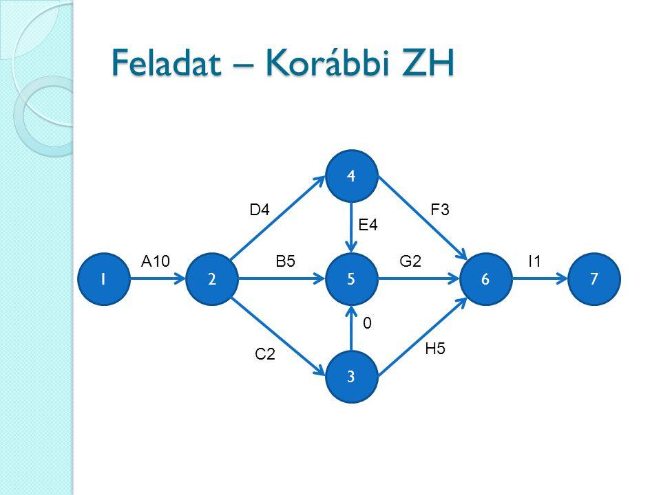 Feladat – Korábbi ZH 4 D4 F3 E4 A10 B5 G2 I1 1 2 5 6 7 H5 C2 3