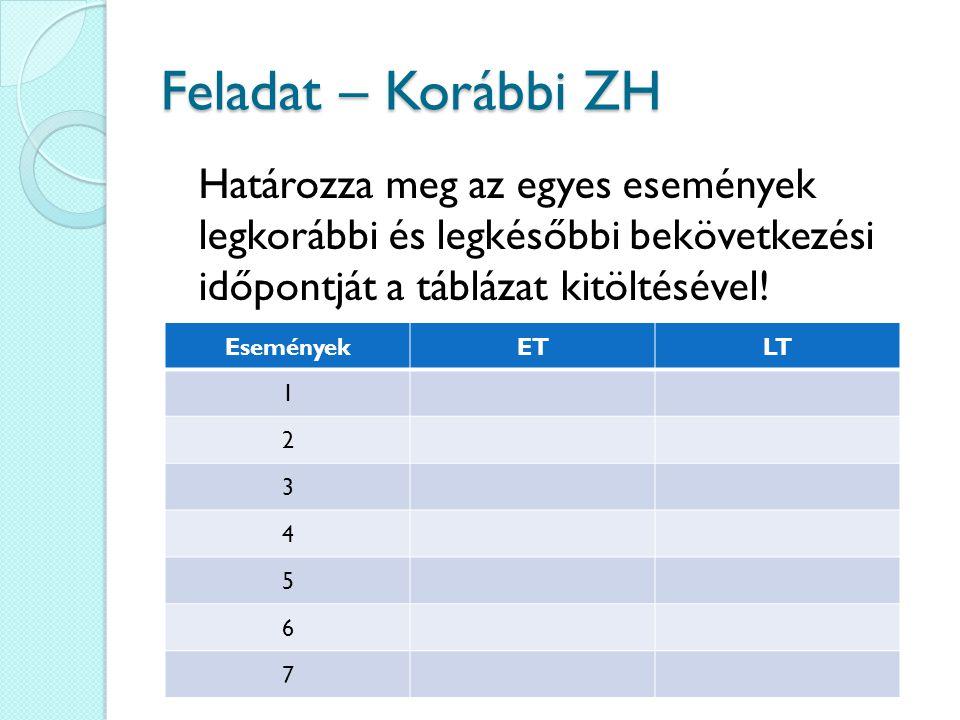 Feladat – Korábbi ZH Határozza meg az egyes események legkorábbi és legkésőbbi bekövetkezési időpontját a táblázat kitöltésével!