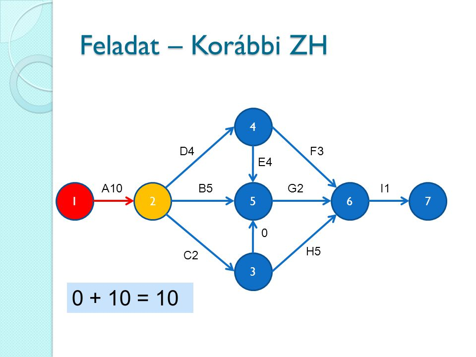 Feladat – Korábbi ZH 0 + 10 = 10 4 D4 F3 E4 A10 B5 G2 I1 1 2 5 6 7 H5