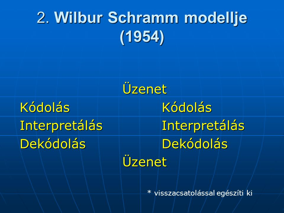 2. Wilbur Schramm modellje (1954)
