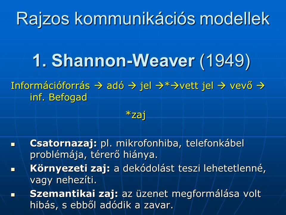 Rajzos kommunikációs modellek