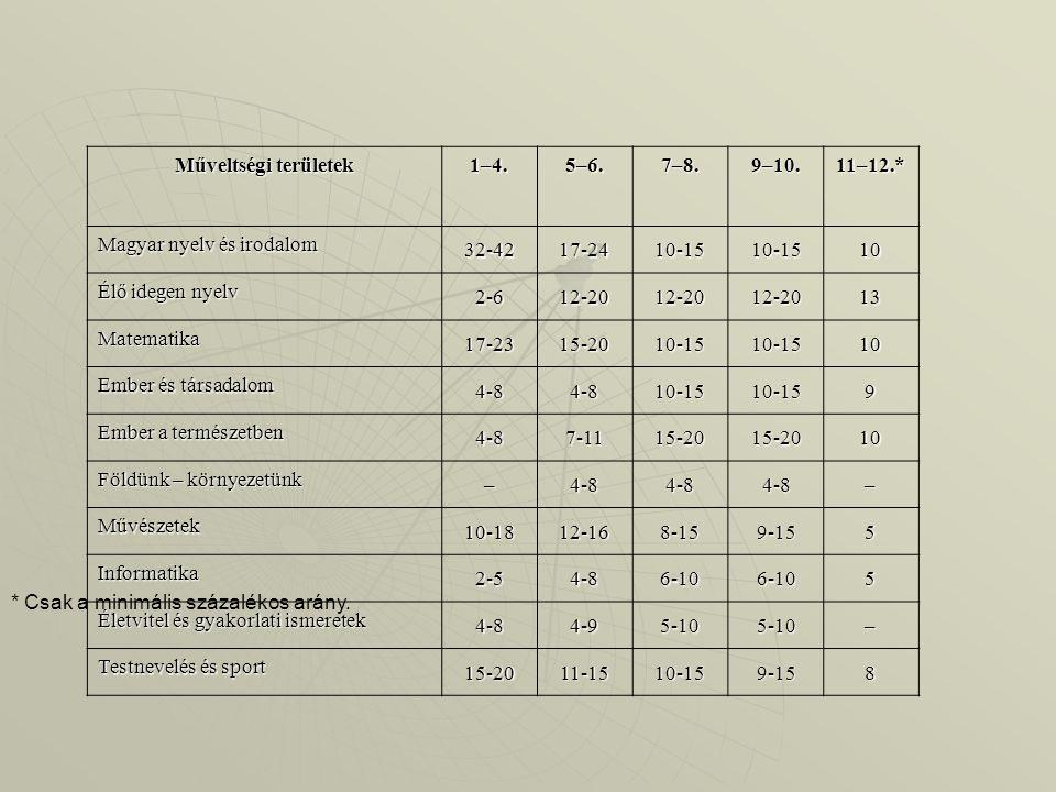 Műveltségi területek 1–4. 5–6. 7–8. 9–10. 11–12.* Magyar nyelv és irodalom. 32-42. 17-24. 10-15.