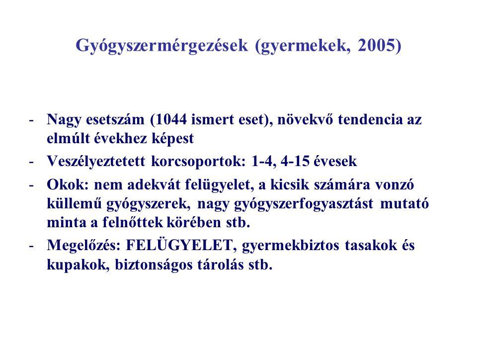 Gyógyszermérgezések (gyermekek, 2005)