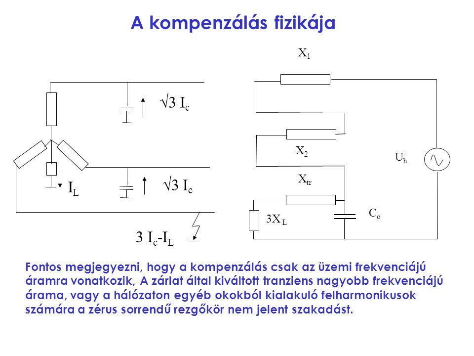 A kompenzálás fizikája