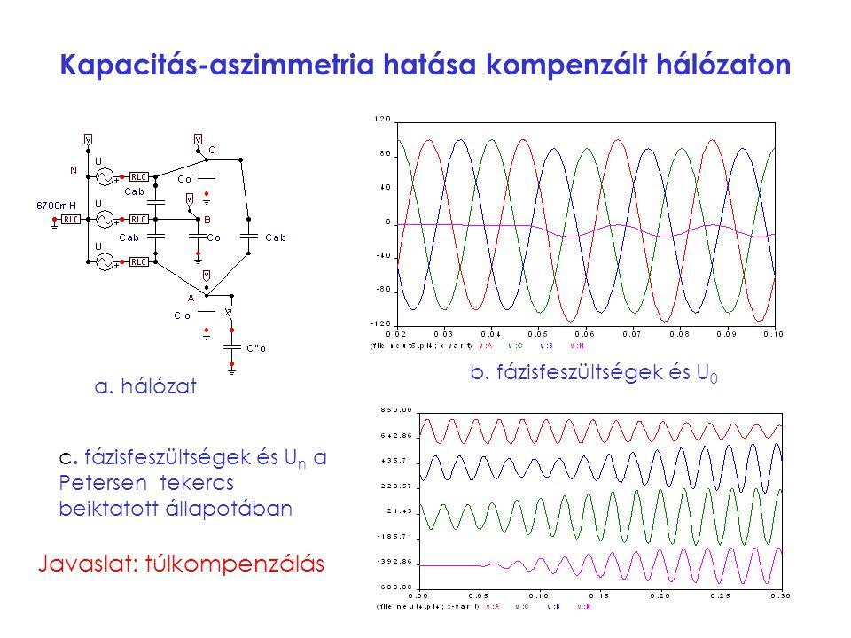 Kapacitás-aszimmetria hatása kompenzált hálózaton
