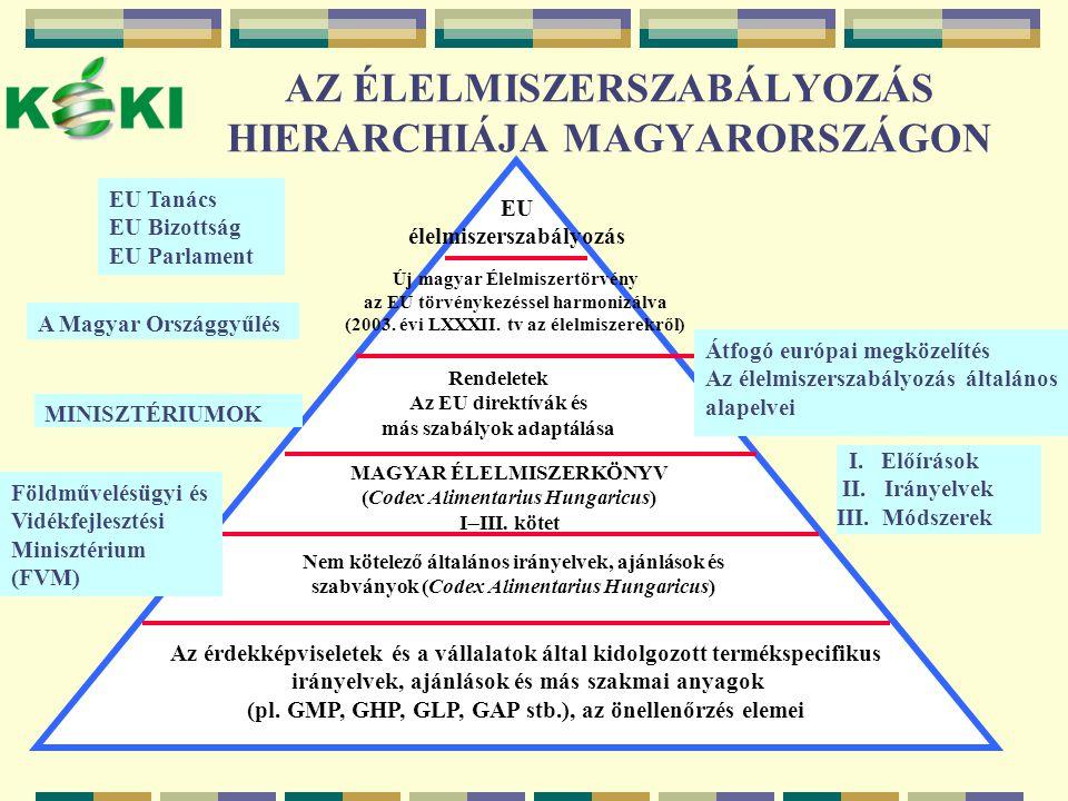 AZ ÉLELMISZERSZABÁLYOZÁS HIERARCHIÁJA MAGYARORSZÁGON