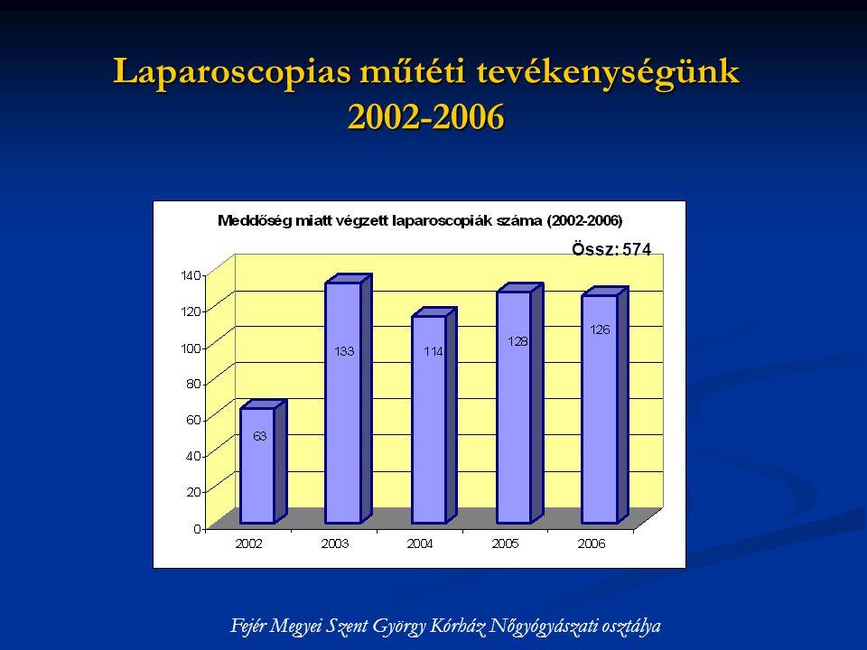 Laparoscopias műtéti tevékenységünk 2002-2006