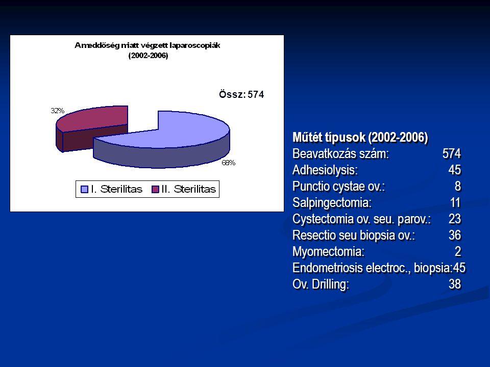 Cystectomia ov. seu. parov.: 23 Resectio seu biopsia ov.: 36