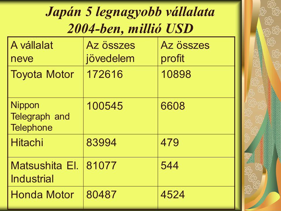Japán 5 legnagyobb vállalata 2004-ben, millió USD