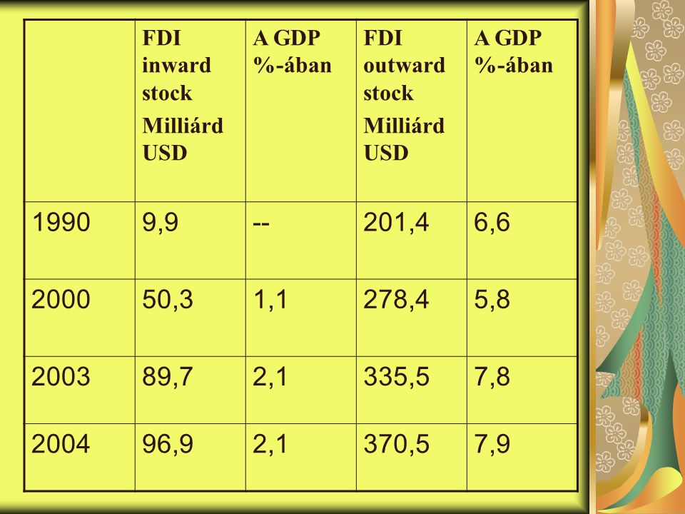 FDI inward stock Milliárd USD. A GDP %-ában. FDI outward stock. 1990. 9,9. -- 201,4. 6,6. 2000.