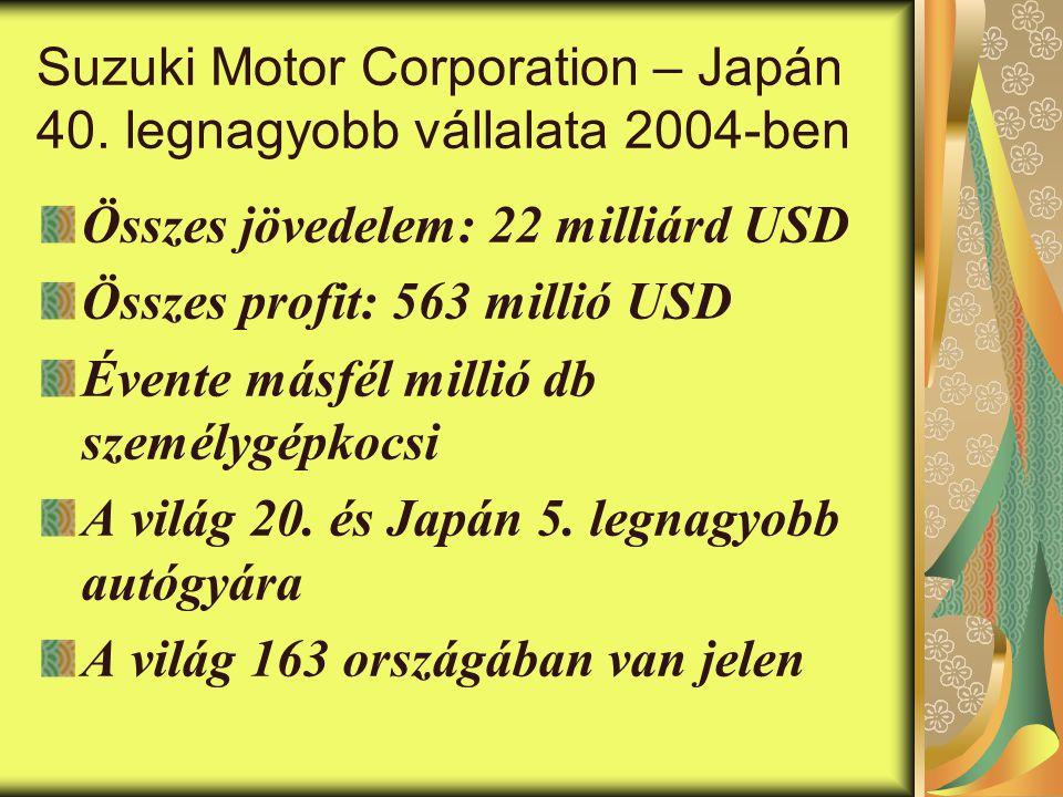 Suzuki Motor Corporation – Japán 40. legnagyobb vállalata 2004-ben