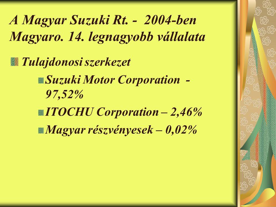 A Magyar Suzuki Rt. - 2004-ben Magyaro. 14. legnagyobb vállalata