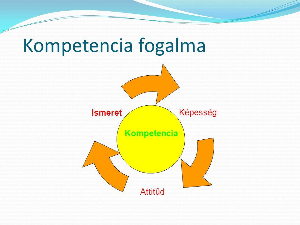 Kompetencia fogalma