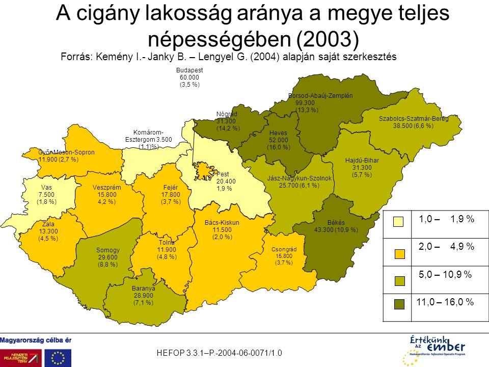 A cigány lakosság aránya a megye teljes népességében (2003)