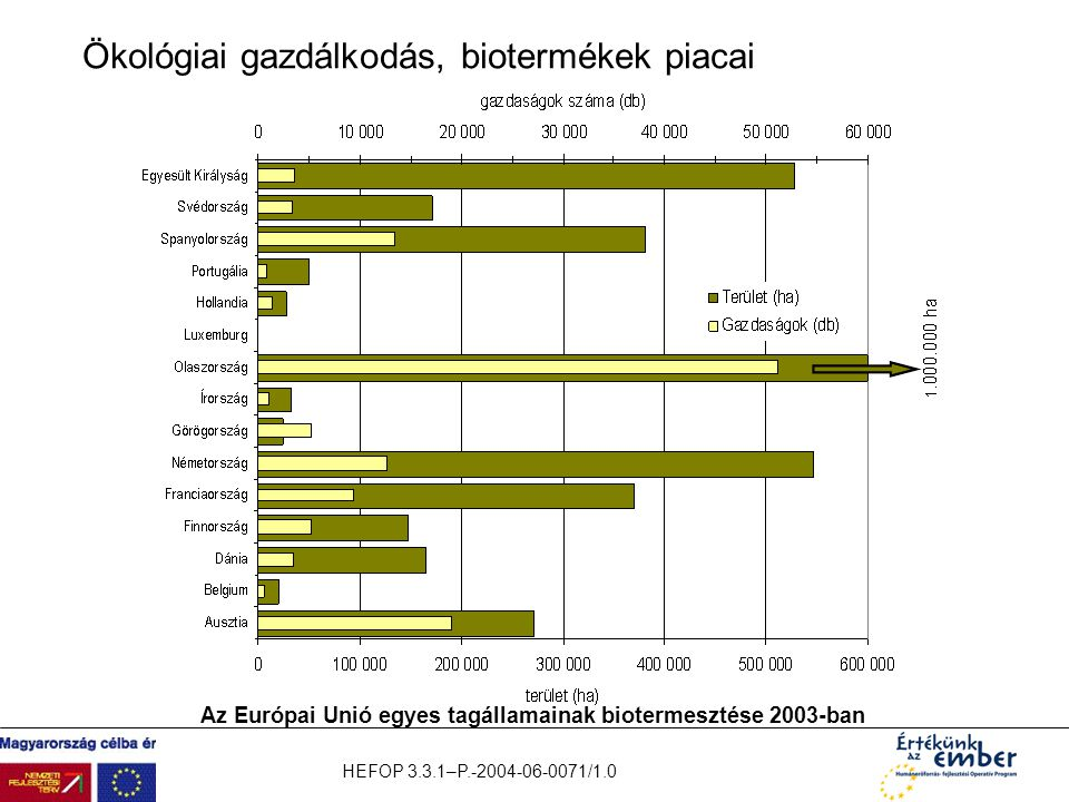 Ökológiai gazdálkodás, biotermékek piacai