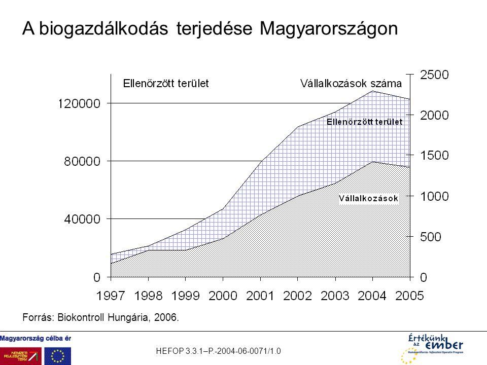 A biogazdálkodás terjedése Magyarországon