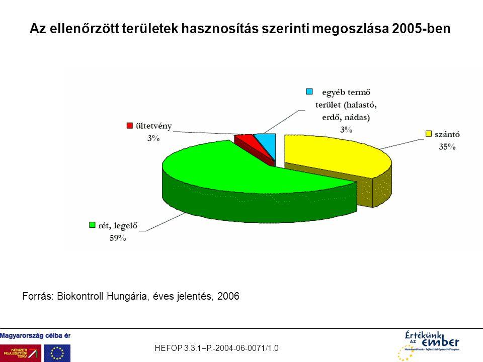 Az ellenőrzött területek hasznosítás szerinti megoszlása 2005-ben