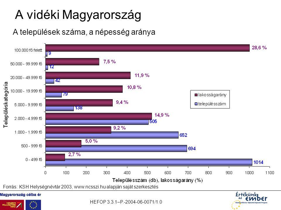 A vidéki Magyarország A települések száma, a népesség aránya