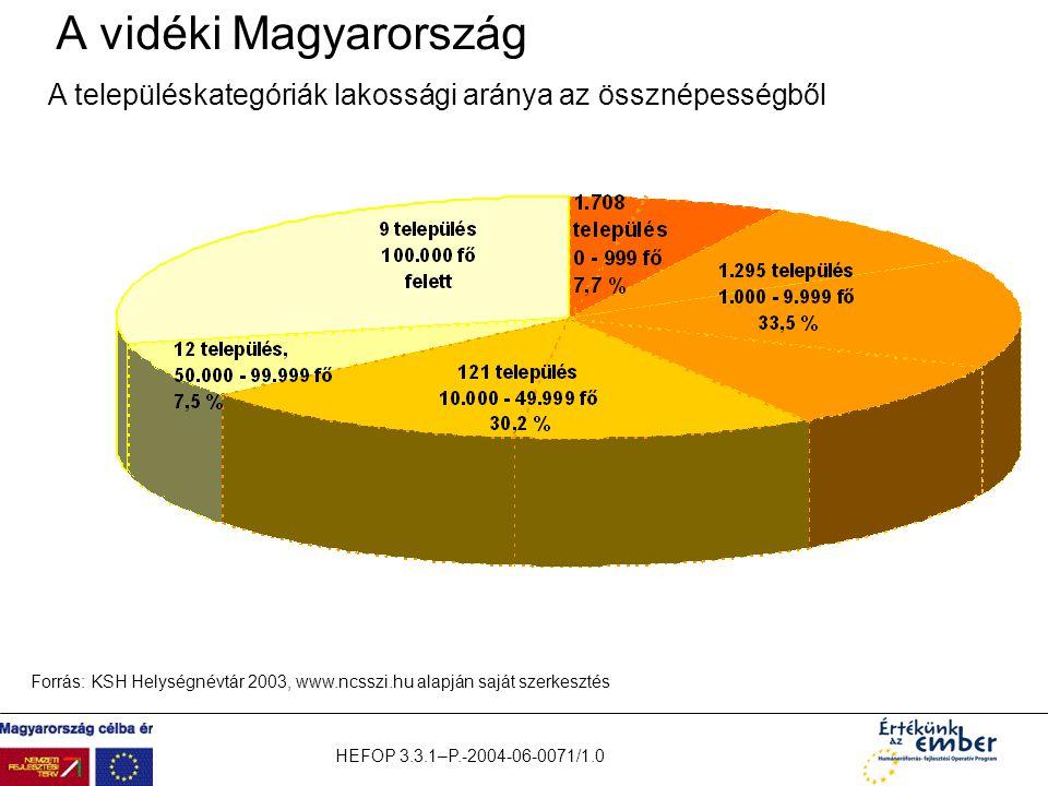A vidéki Magyarország A településkategóriák lakossági aránya az össznépességből.