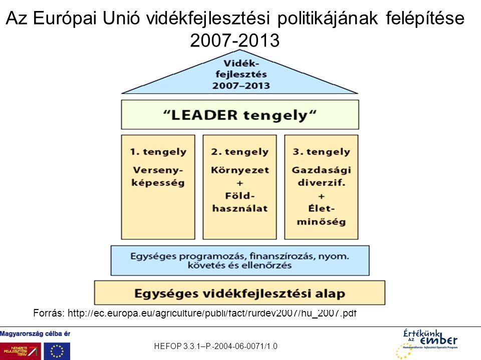 Az Európai Unió vidékfejlesztési politikájának felépítése 2007-2013