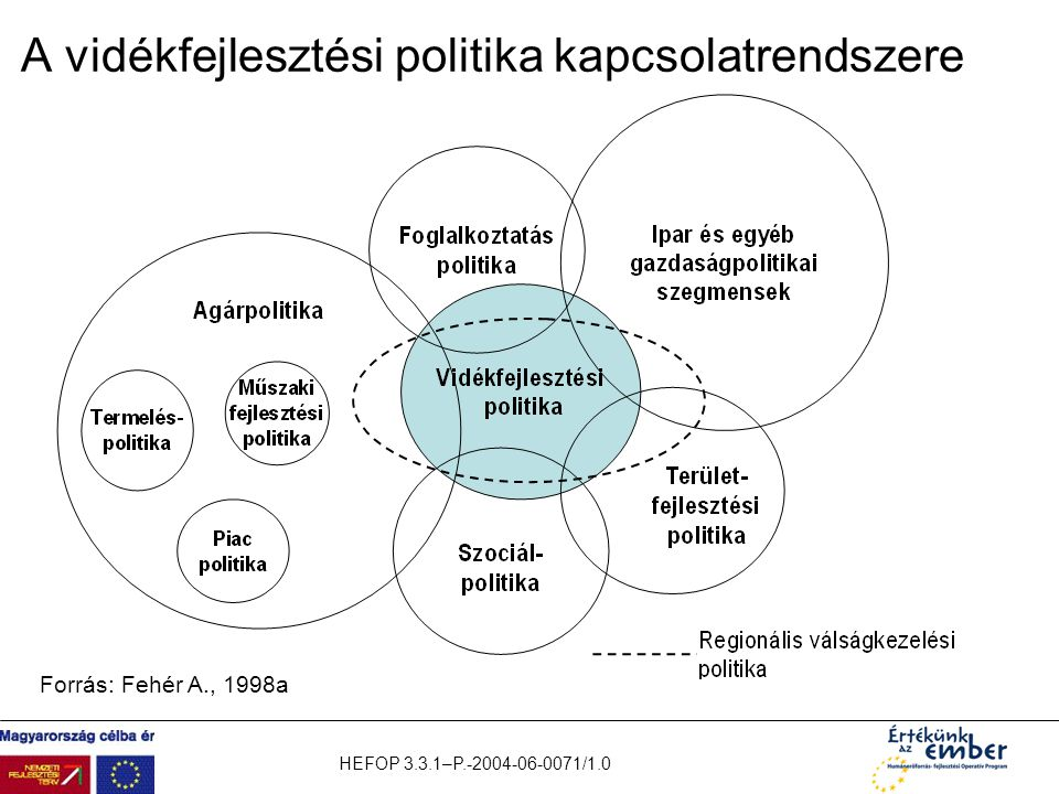 A vidékfejlesztési politika kapcsolatrendszere