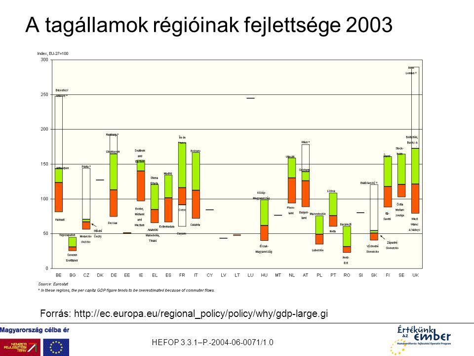 A tagállamok régióinak fejlettsége 2003