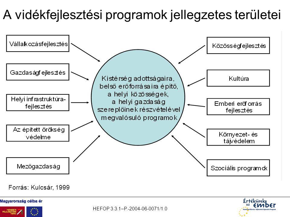 A vidékfejlesztési programok jellegzetes területei