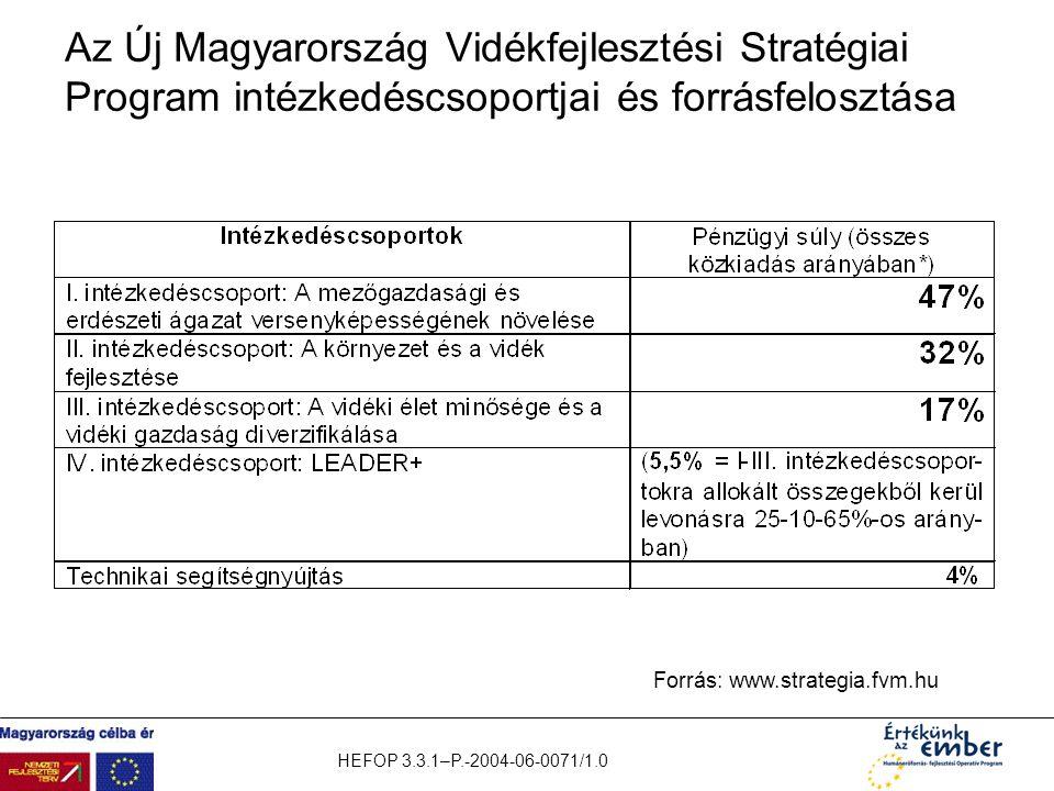 Az Új Magyarország Vidékfejlesztési Stratégiai Program intézkedéscsoportjai és forrásfelosztása
