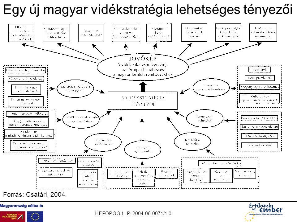Egy új magyar vidékstratégia lehetséges tényezői