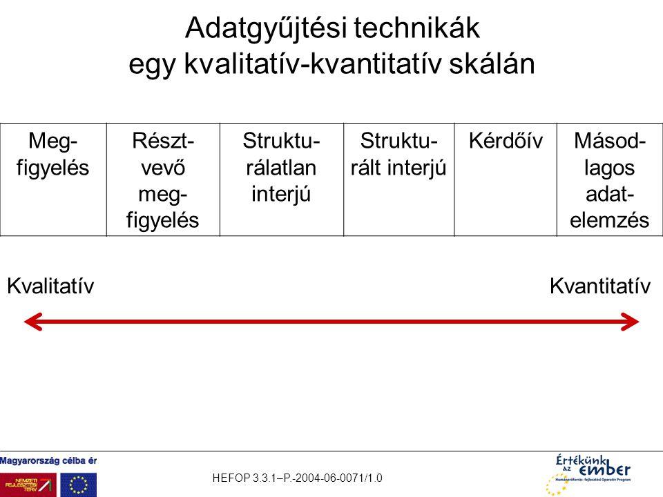 Adatgyűjtési technikák egy kvalitatív-kvantitatív skálán