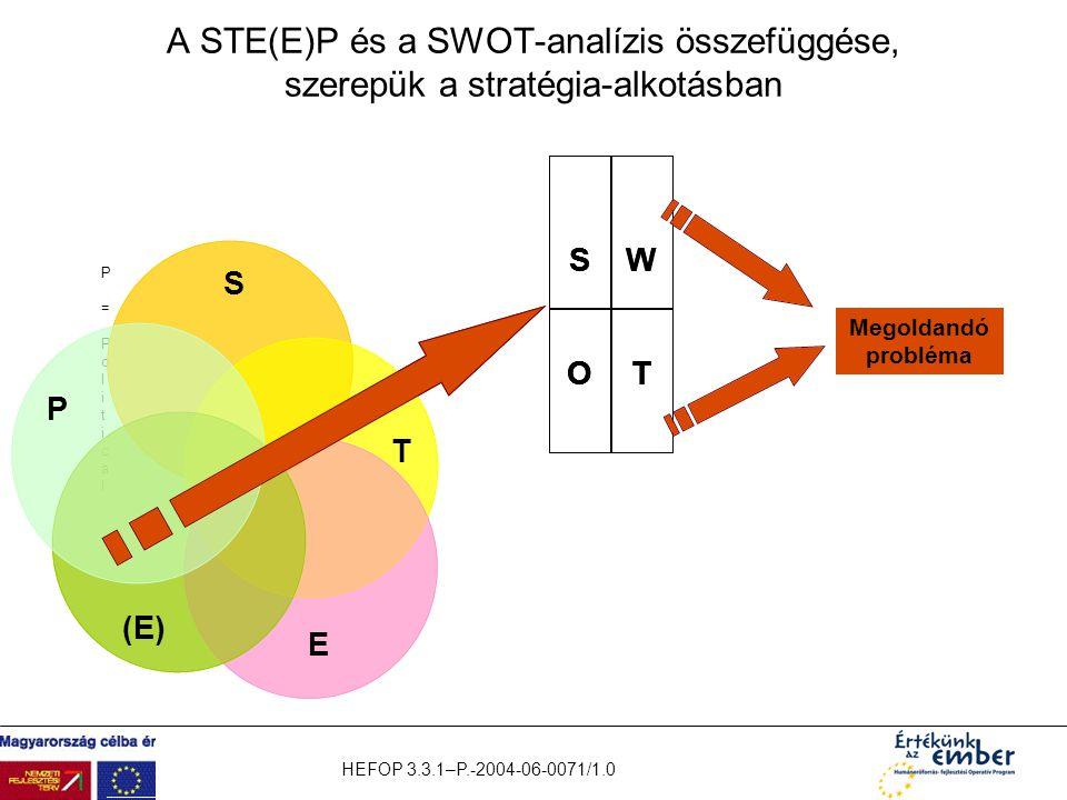 A STE(E)P és a SWOT-analízis összefüggése, szerepük a stratégia-alkotásban