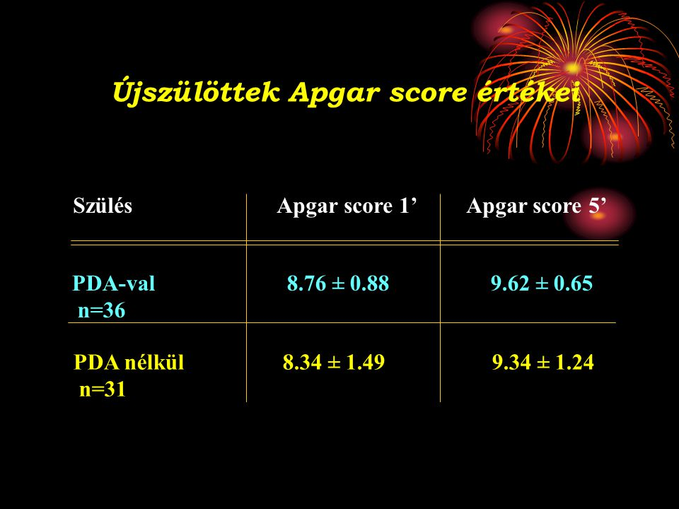 Újszülöttek Apgar score értékei