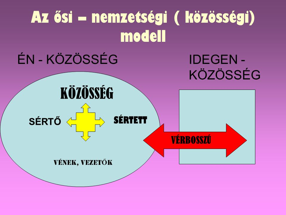 Az ősi – nemzetségi ( közösségi) modell