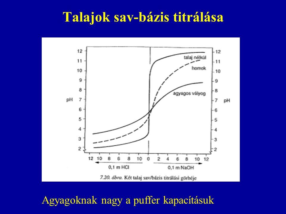 Talajok sav-bázis titrálása