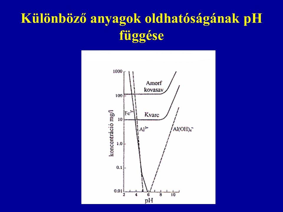 Különböző anyagok oldhatóságának pH függése