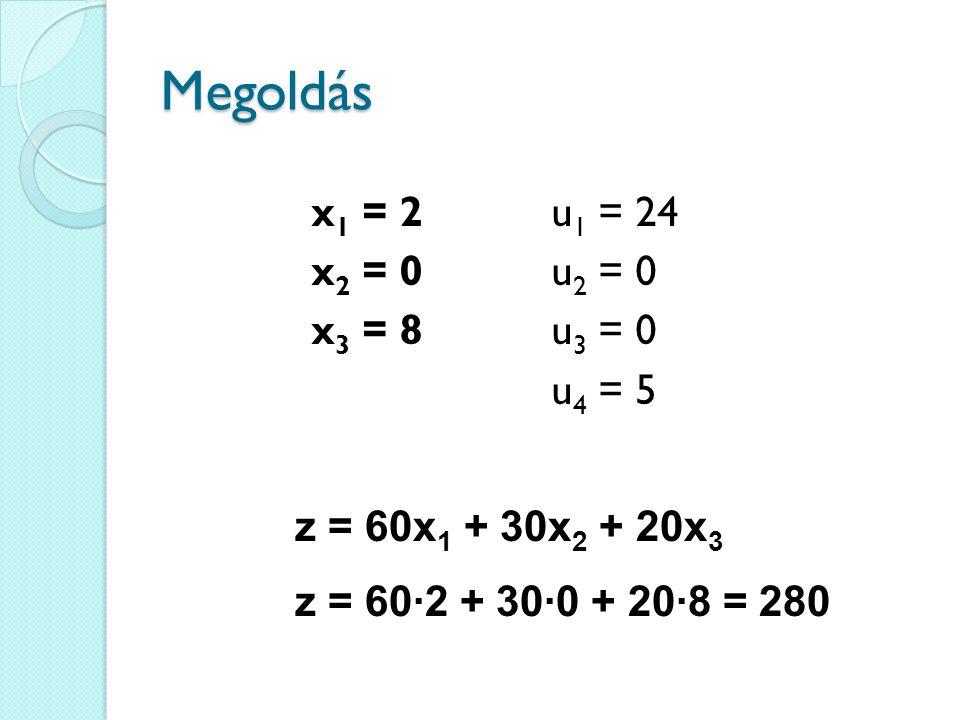 Megoldás x1 = 2 x2 = 0 x3 = 8 u1 = 24 u2 = 0 u3 = 0 u4 = 5