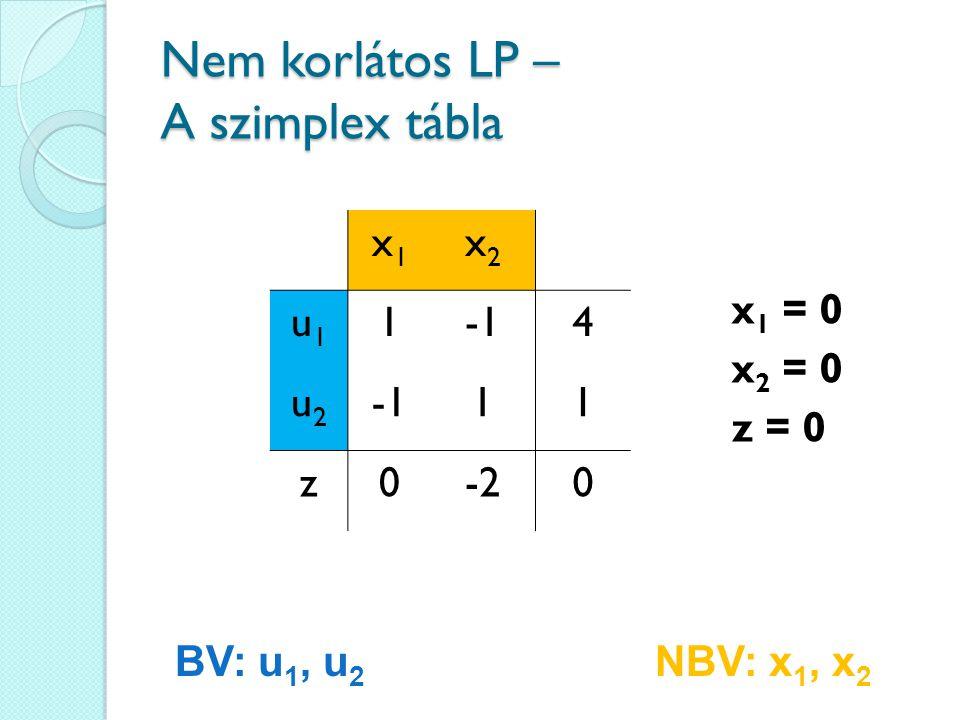 Nem korlátos LP – A szimplex tábla