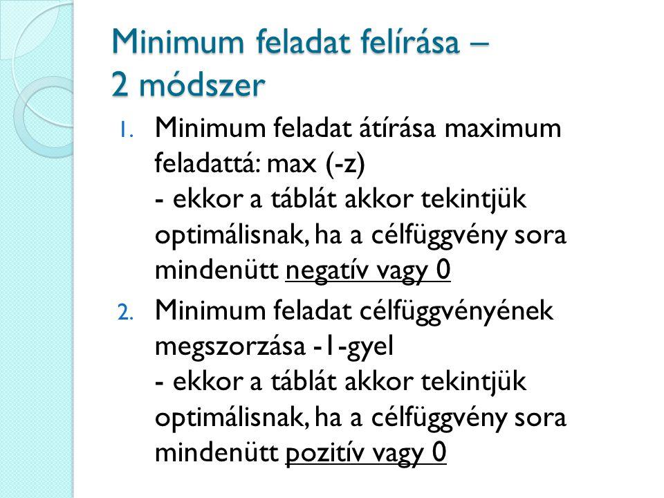 Minimum feladat felírása – 2 módszer