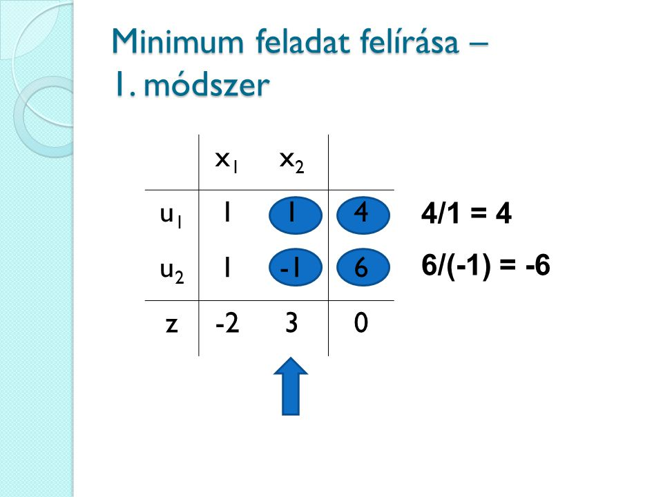 Minimum feladat felírása – 1. módszer
